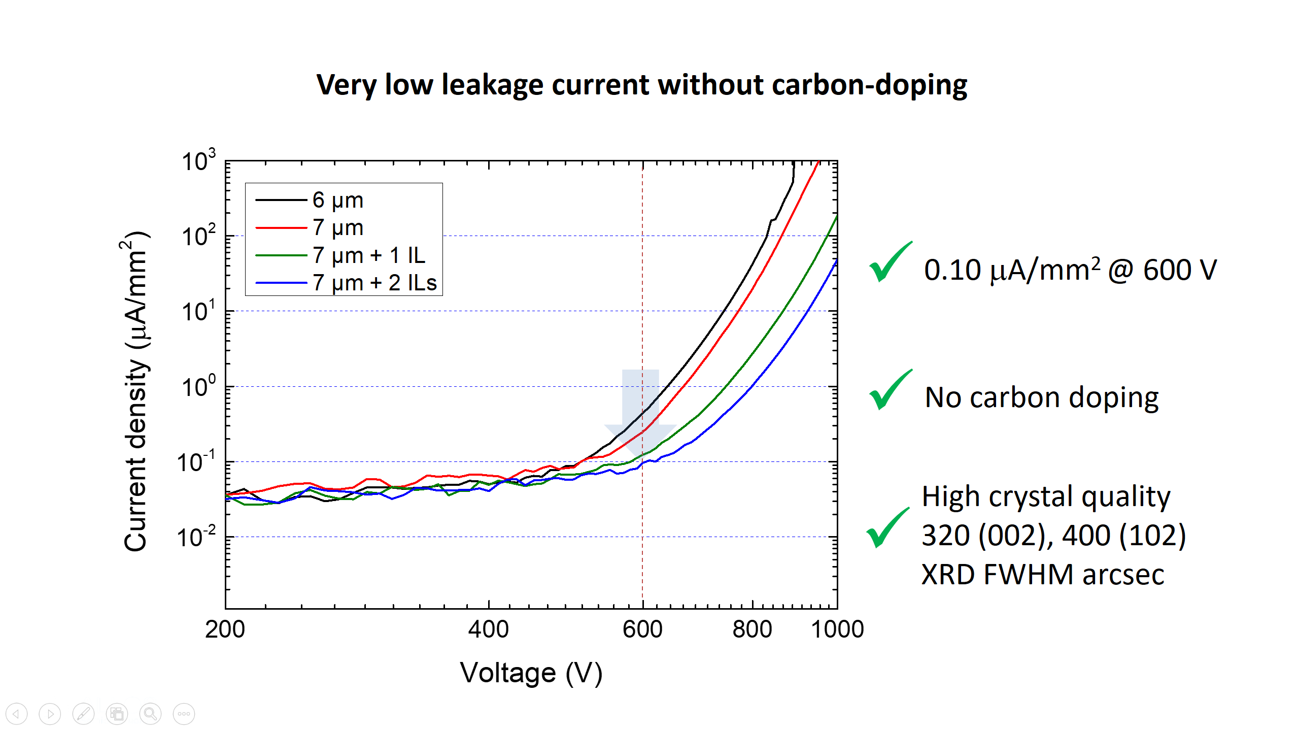 Very low leakage current without doping