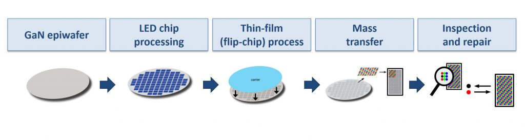 Micro LED manufacturing process steps