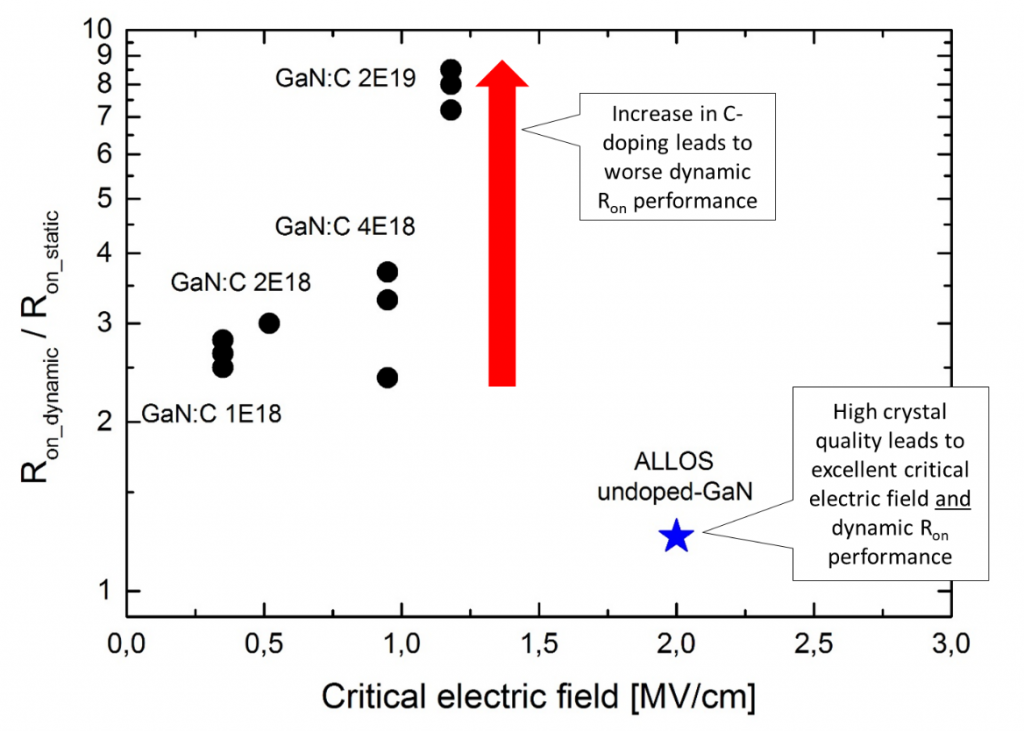 relationship of critical electric field and dynamic on-resistance