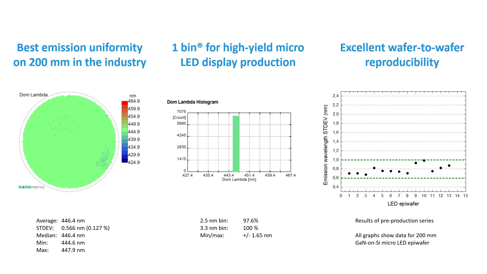 Slider best emmission wavelength uniformity and reproducibility for micro LED